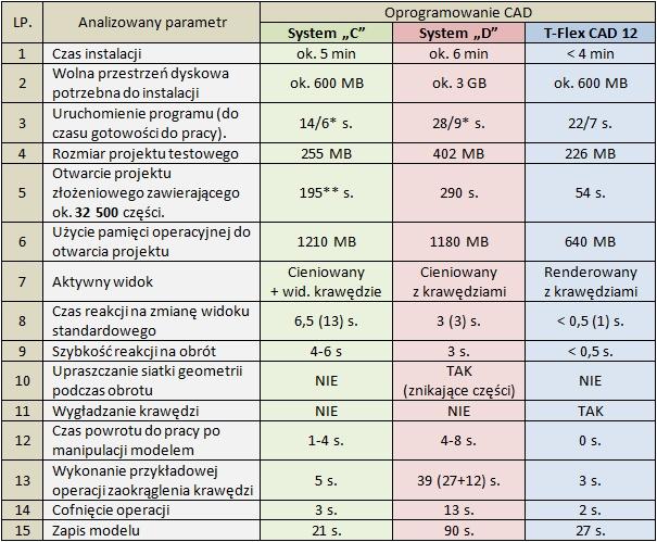 Porównanie wyników dla testu 2.