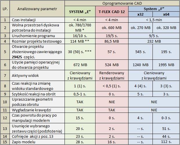 Porównanie wyników dla testu 3.